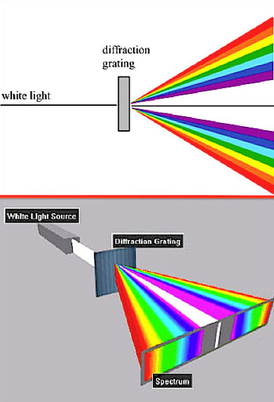 GloFX How Do Diffraction Glasses Work