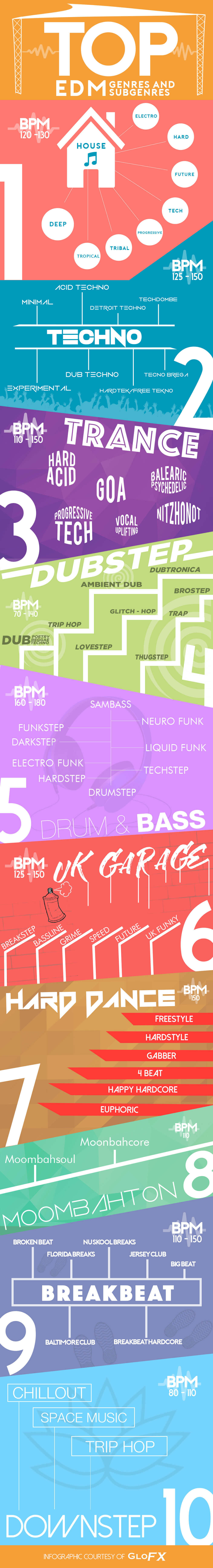 Infographic-TOP-EDM-Genres